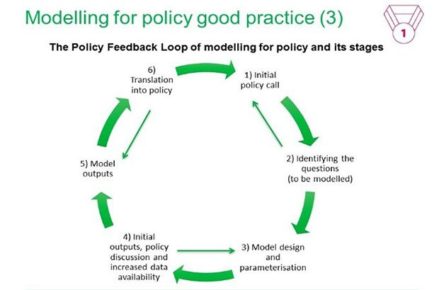 Policy cycle diagram entitled, 'Modelling for policy good practice (3).' It reads, 'The Policy Feedback Loop of modelling for policy and its strategies. 1) initial policy call 2) identifying the questions (to be modelled) 3) model design and parameterisation 4) initial outputs, policy discussion and increased data availability 5) model outputs 6) translation into policy.