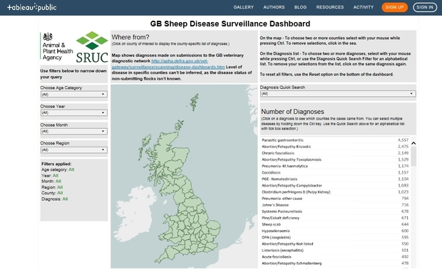 Screenshot of the GB Sheep Disease Surveillance Dashboard. It shows a map of the UK split by county with filters for users to use to drill down information on sheep disease.